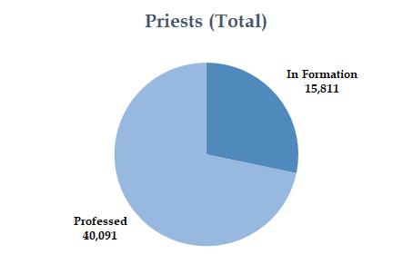 Priests Total