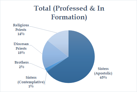 Total Professed Formation
