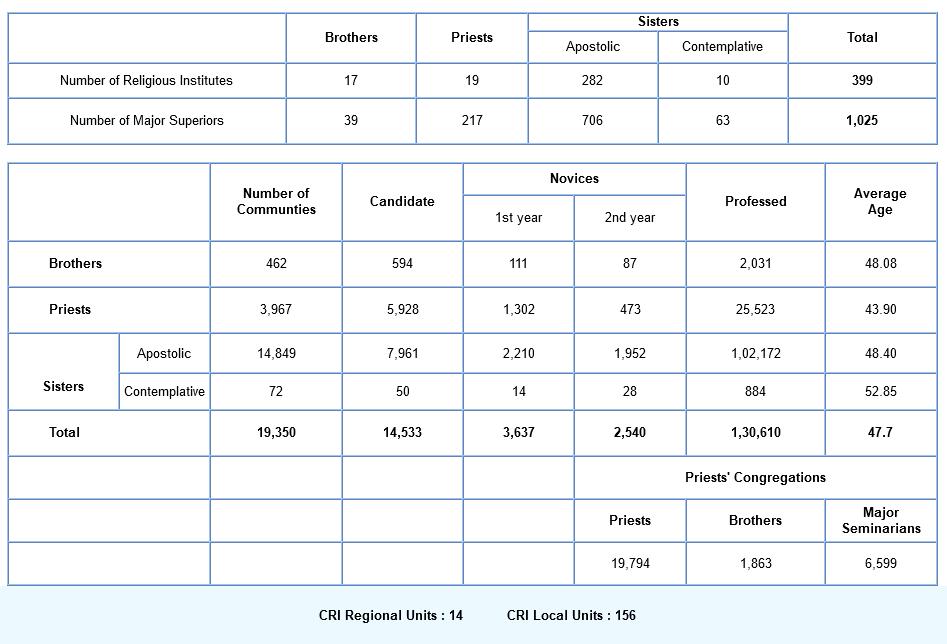 CRI Stats