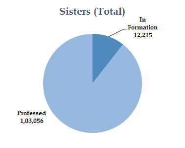 Sisters Total
